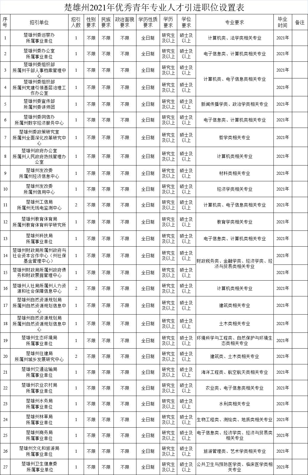 云南多地发布人才招引计划!岗位表→图片