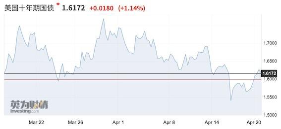 美债收益率高台跳水,黄金和铜再度躁动