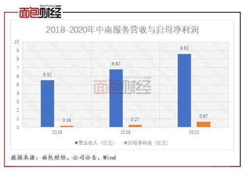 中南服务IPO:毛利率低于同业均值 盈利高增长下能否独立造血?