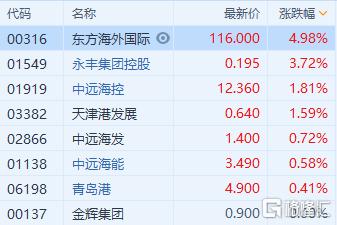 港口航运股普涨 东方海外国际(0316.HK)涨近5%领涨