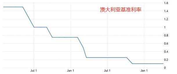 ATFX外汇科普:为什么澳元是商品货币?