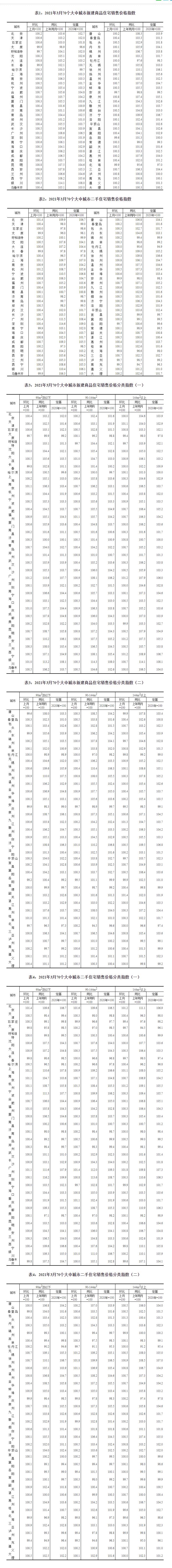 3月一线城市新建商品住宅售价环比涨0.4%,二手房环比涨1%