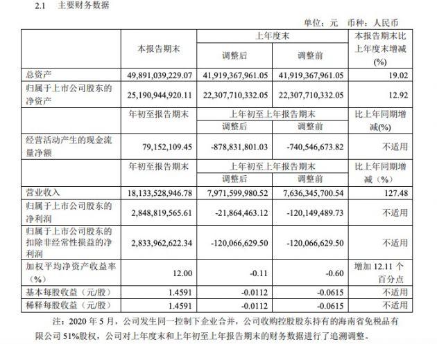 中国中免:一季度营收181.34亿元 同比增长127.48%