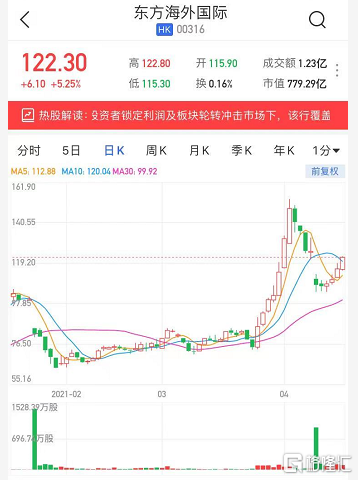 港股异动 | 东方海外国际(0316.HK)续涨5% 投行看高公司股价至183港元