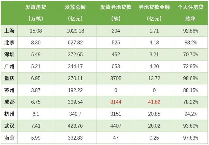 GDP十强城市公积金异地贷款盘点:重庆、南京流动性风险较高