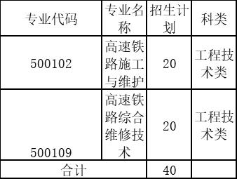 石家庄铁路职业技术学院2021年在天津市春季招收中职毕业生章程