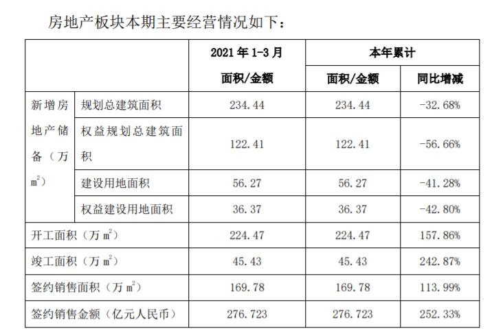 中国铁建:房地产开发业务新签合同额276.723亿元