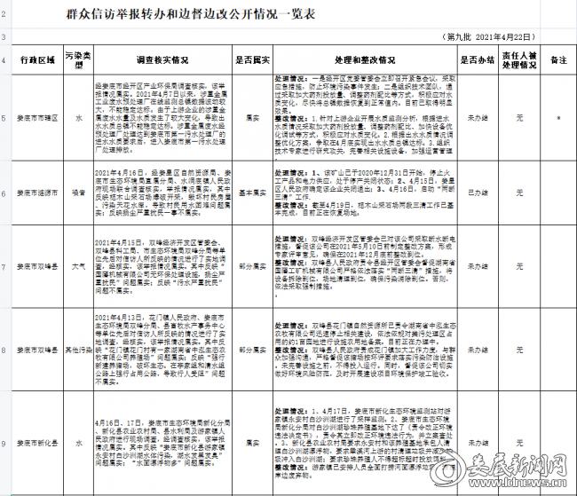 (第九批)转办和边督边改公开情况一览表
