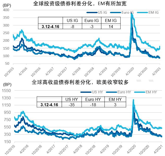 4月全球美元债市回顾 | 投资级收益率走势分化,高收益收益率下行