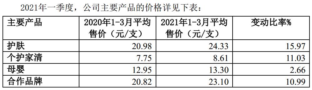 全线产品涨价 上海家化一季度盈利大增近42%