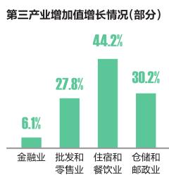 一季度广西gdp_新加坡第一季度GDP增长1.3%