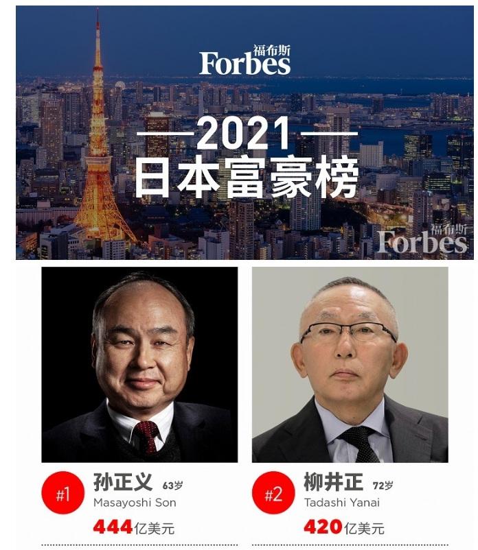 福布斯日本富豪榜:总财富增近五成 孙正义重回榜首