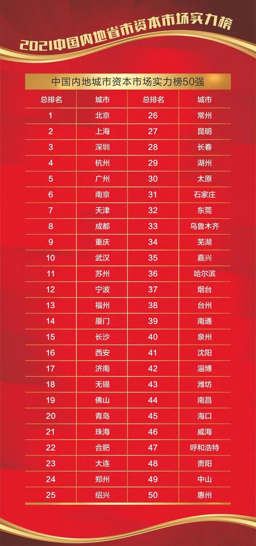 《2021中国内地省市资本市场实力榜》重磅发布:京沪深领跑,中部创投崛起,西部热衷债券