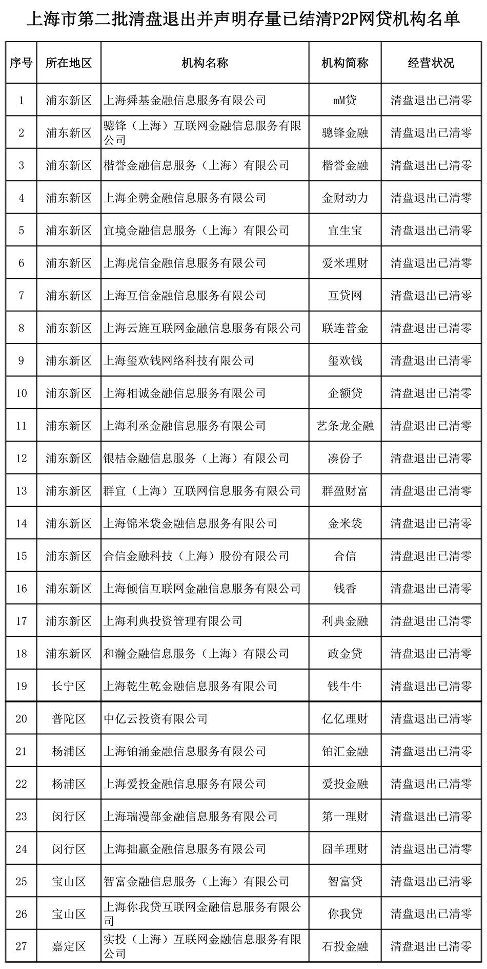 上海公示第二批27家存量结清的网贷机构 累计达173家