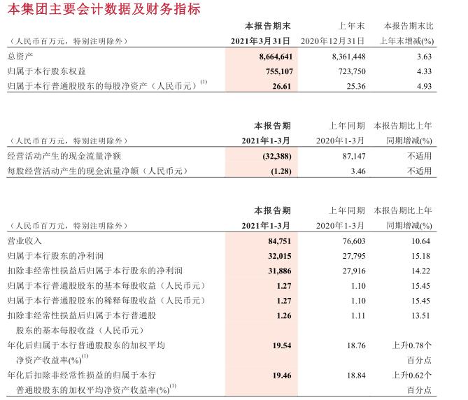 """招行公布一季报:净利同比增15.18%  千万级""""富人""""客户数破十万"""