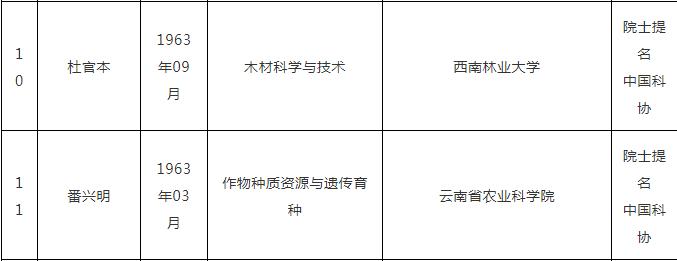 中国工程院2021年院士增选有效候选人名单公布!云南这些人入选→