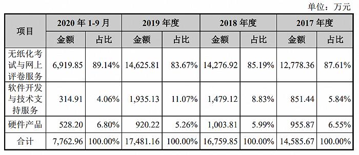 一年卖3亿双筷子的双枪科技冲刺IPO 下周5家公司筹
