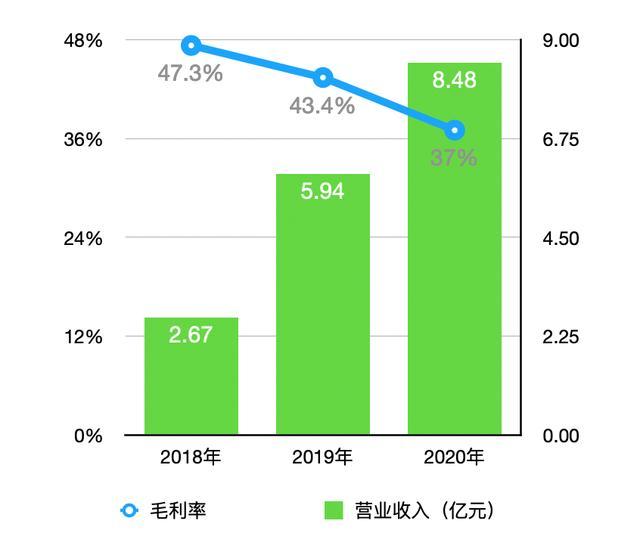 中国文旅三递招股书:去年营收逾9亿元 三道红线均未触及