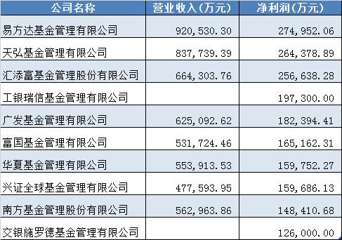 """天弘基金去年净利26.44亿:""""盈利王""""宝座被易方达夺得"""