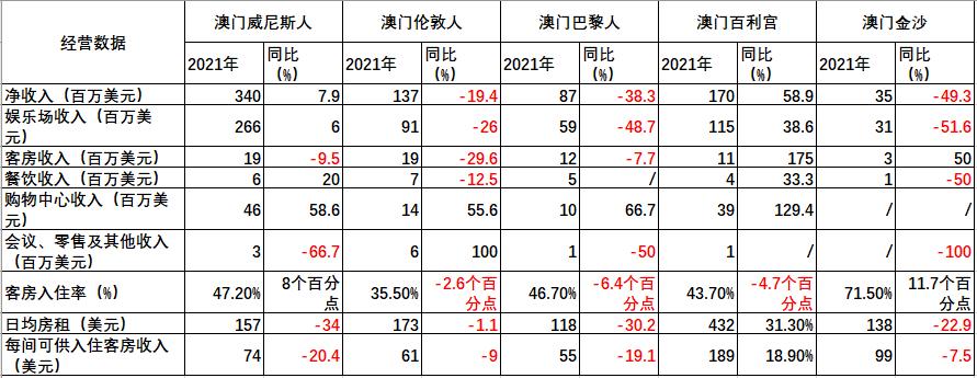 金沙中国:一季度澳门威尼斯人和百丽宫多项收入超去年