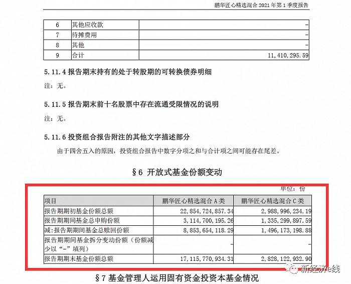 鹏华造星后遗症:王宗合星光黯淡,今年首季在管基金规模缩水113亿