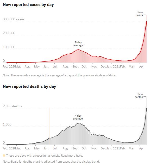 至暗一周:每分钟确诊215人 印度疫情为何失控