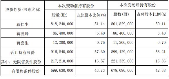 智飞生物月内涨14% 公司实控人及其一致行动人减持股份