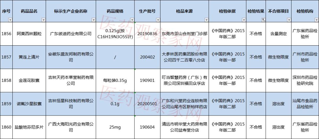 9家药企被立案调查!
