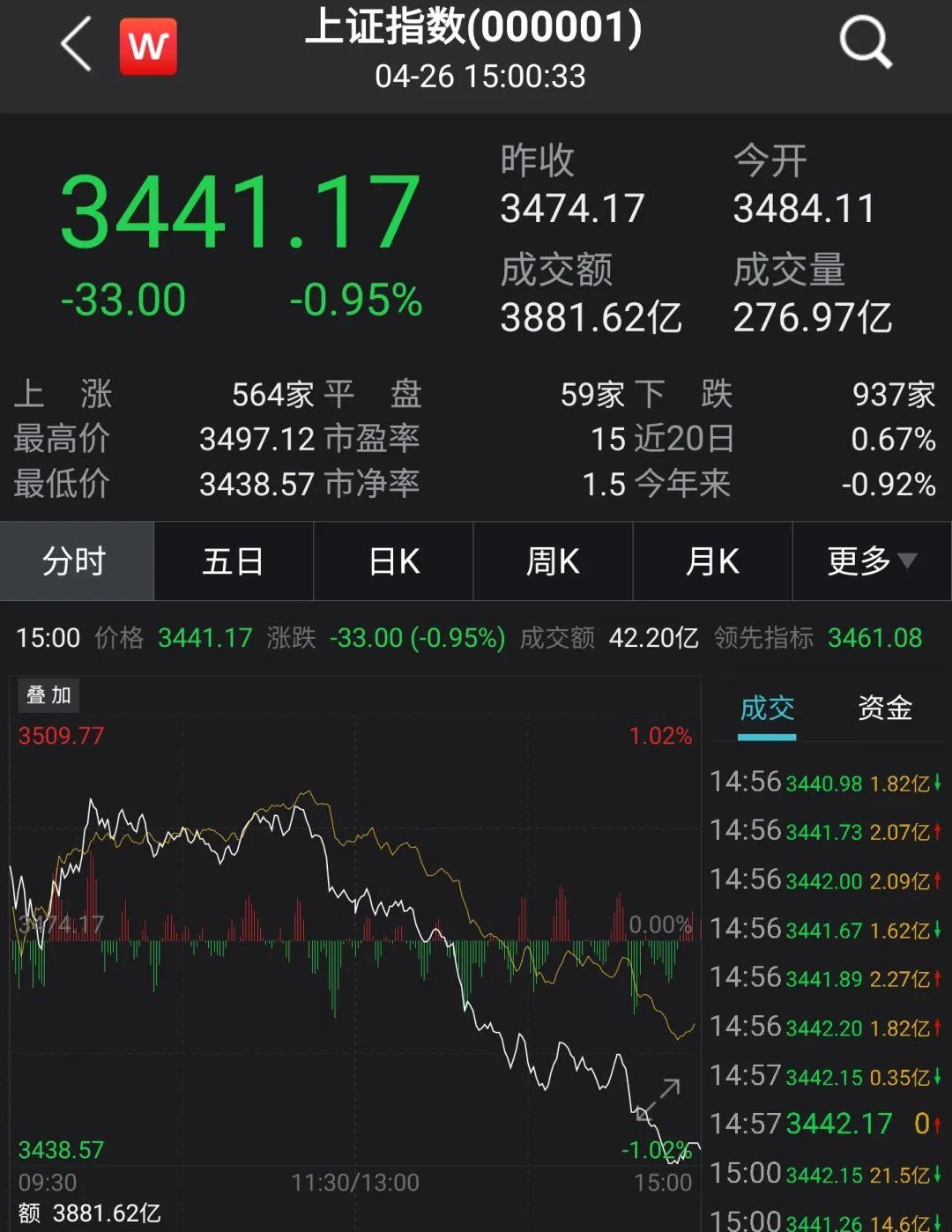 A股冲高回落,成交逾9000亿,医药股掀涨停潮, 景顺长城:已现局部热点,但市场反弹动能可能较弱