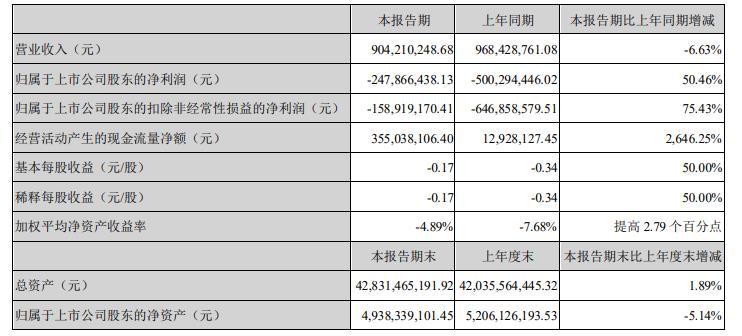 天齐锂业一季度亏损2.48亿元 年报已连续两年录得亏损