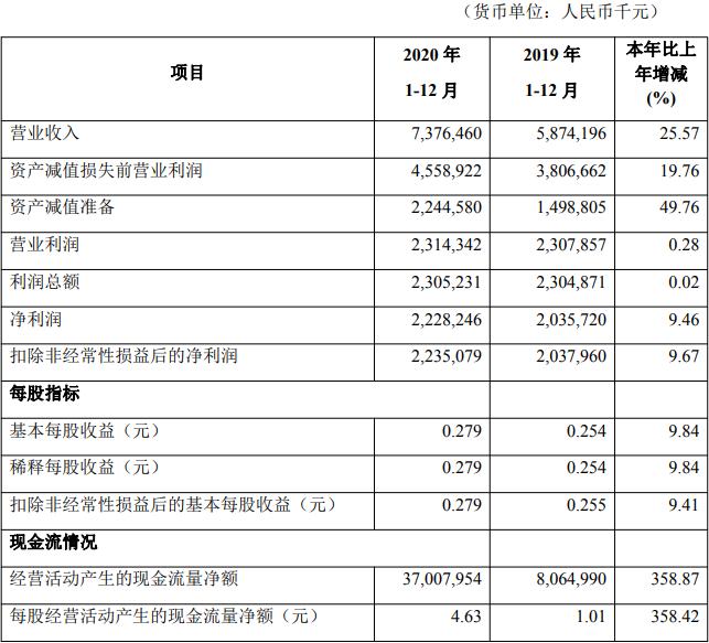 华兴银行去年净利22亿增9% ROE降资产减值损失增50%