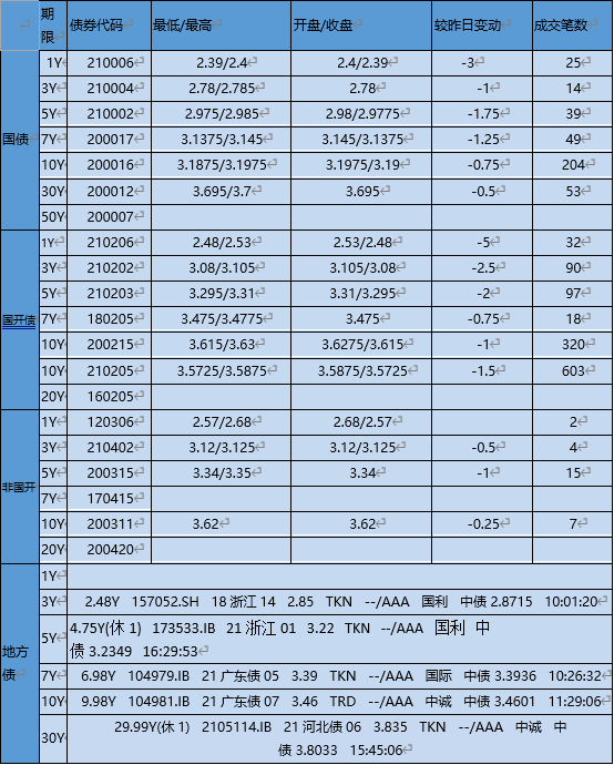 【银华基金】交易日报 2021-4-28
