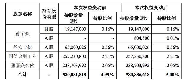 万科:事业合伙人计划持股比例已达5% 不排除进一步增持