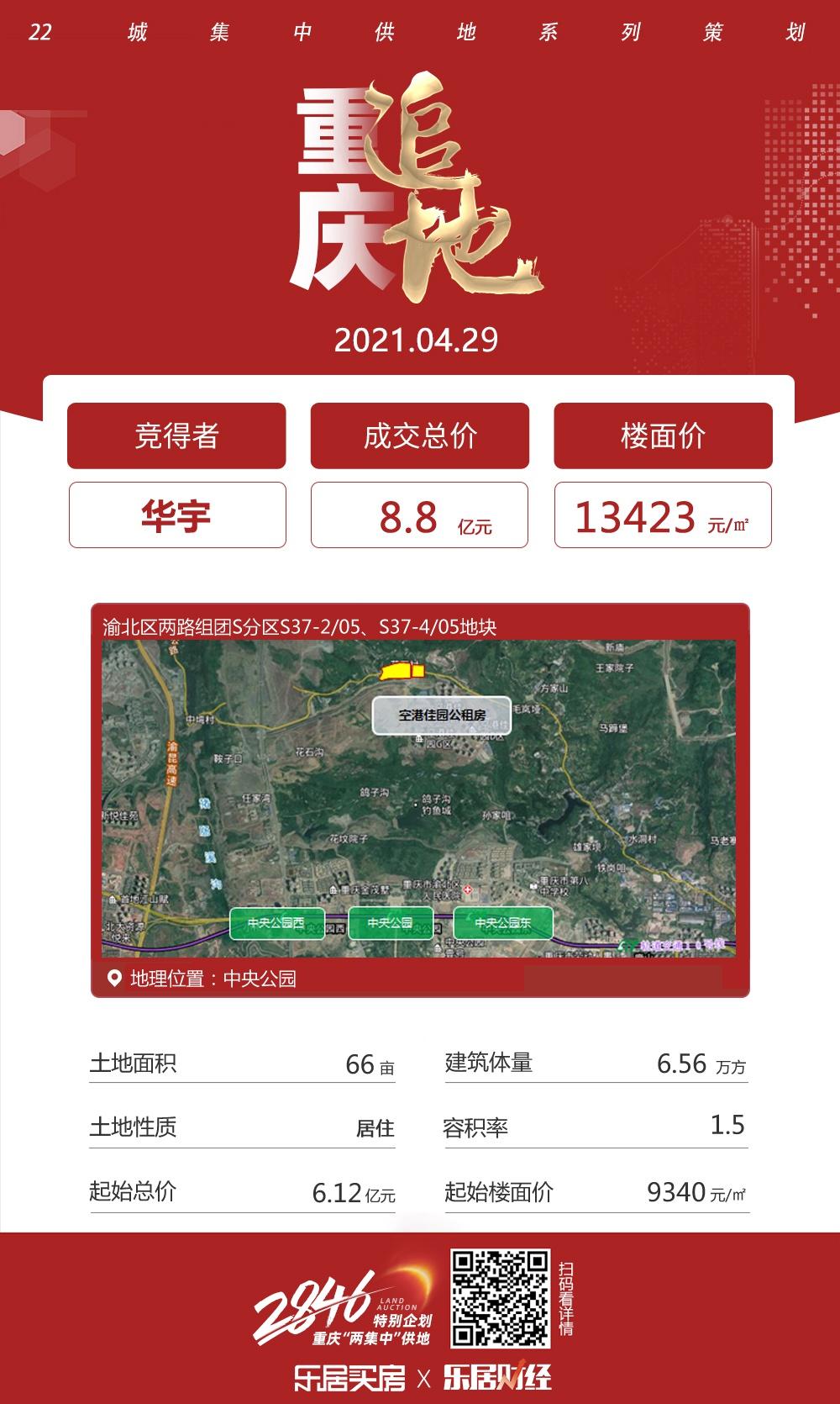 华宇8.8亿元竞得重庆中央公园66亩地  溢价率43.71%