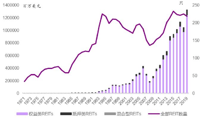 公募REITs投资修炼手册,你对它了解多少?
