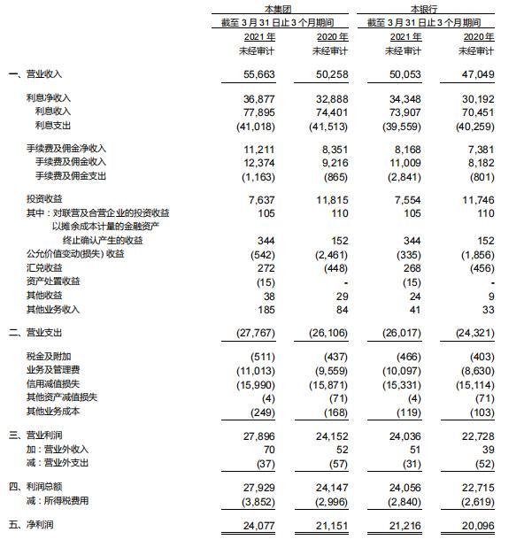兴业银行一季度净利238.5亿增长13.7% 不良率微降