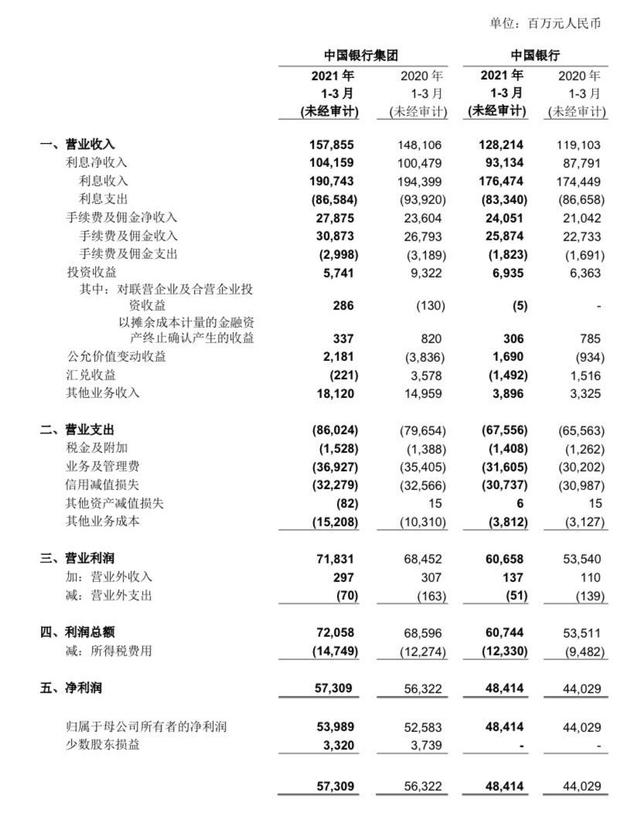 中行一季度净利润573亿增长1.75% 不良率1.3%