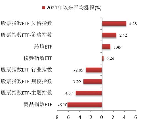 博时指慧家 | 主要市场指数3月数据报告