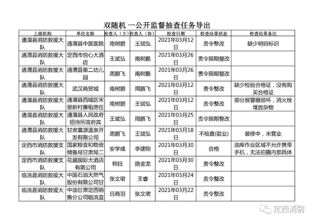 """定西市消防救援支队3月份""""双随机 一公开""""消防监督检查结果公示"""