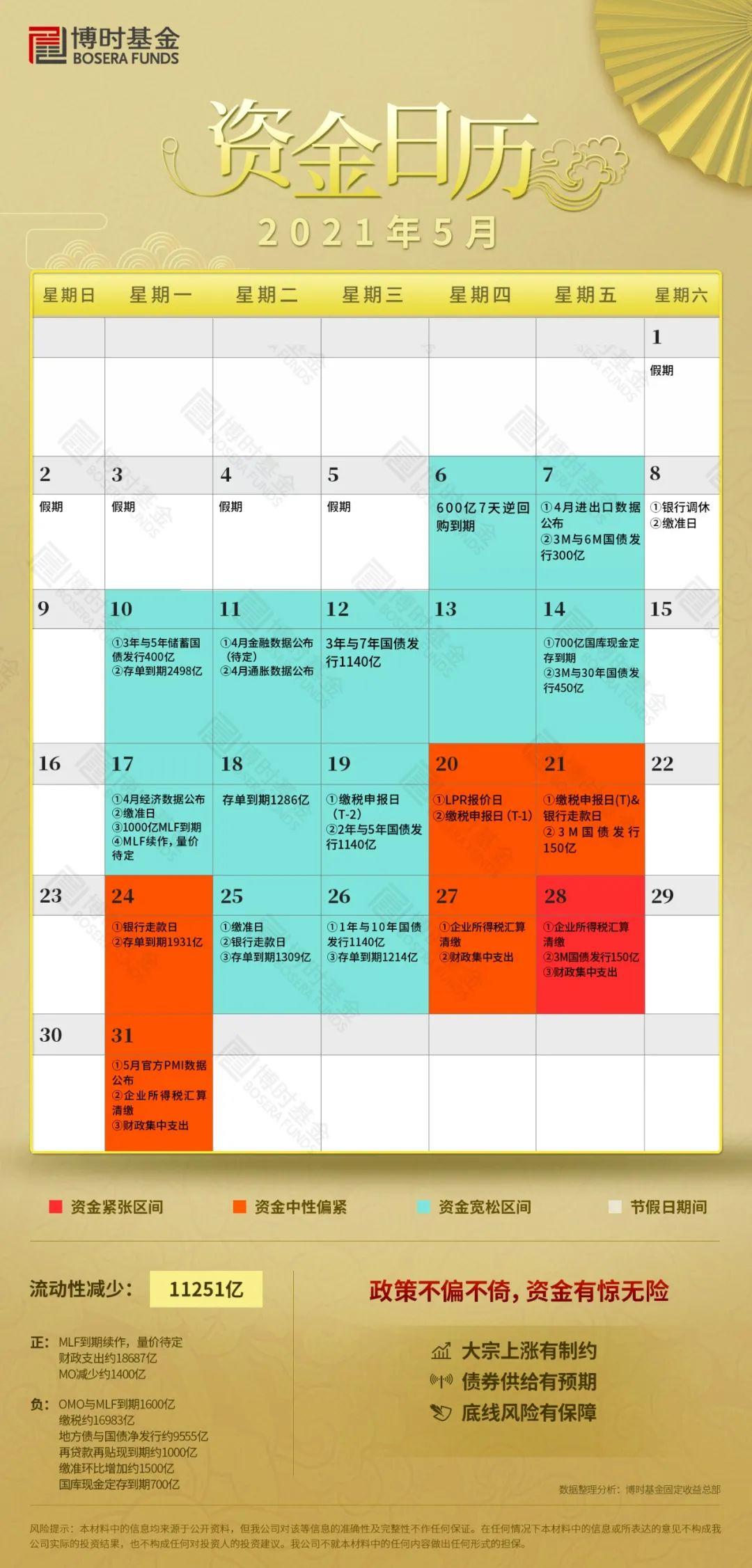 【博时固收】5月资金日历