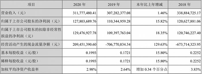 不良资产市场火热,海德股份2020年净利润再创新高
