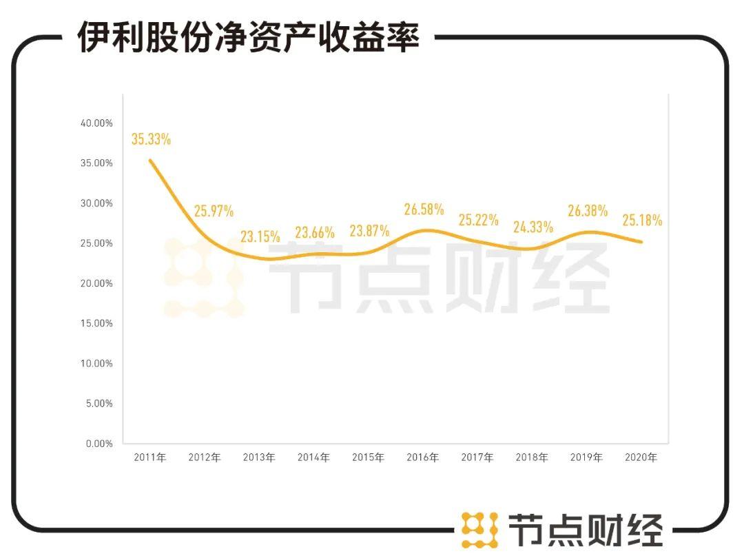 分红率超过70%,伊利回馈股东的实力是什么?