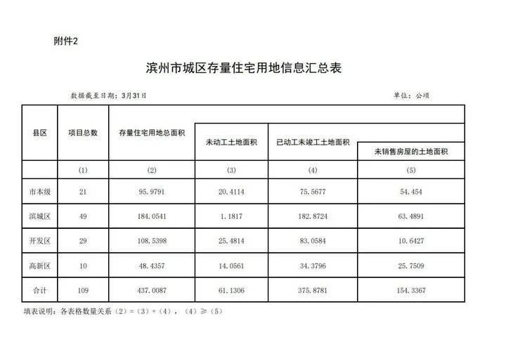 滨州市城区存量住宅用地信息公示!