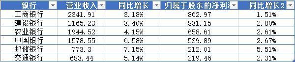 银行一季报全景:银行业绩全线分化 8家收入下降