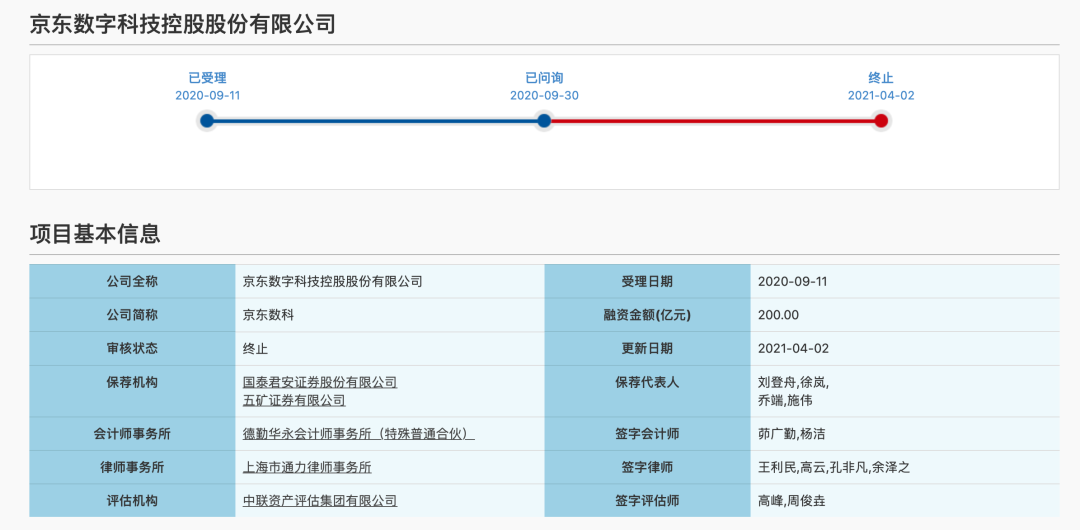 突发!2000亿独角兽终止IPO,深交所主板中小板下周合并!(附最新IPO排队名单)