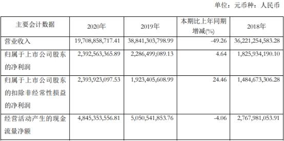 申能股份去年营业收入197亿元 同比下滑49%
