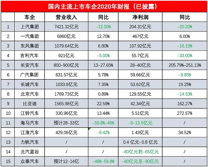 北汽去年营收1769亿,北京奔驰贡献96%