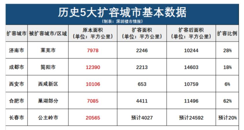 过去10年,谁是中国进步最大的城市?