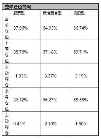 偏股型基金上周大幅减仓2.98% 创11周来最大减仓幅度