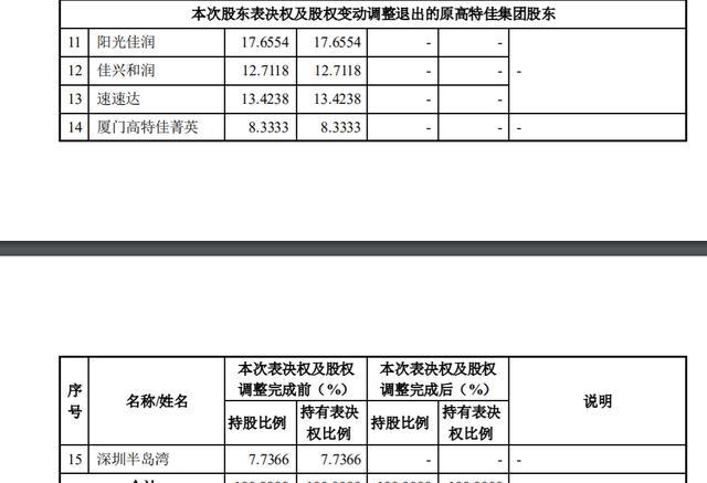 高特佳内斗大结局:金惠丽退出 华润收购博雅交易将如约推进